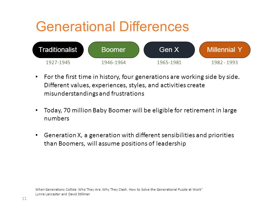 Generational Differences 11 Traditionalist 1927-1945 Boomer 1946-1964 Gen X 1965-1981 Millennial Y 1982 - 1993 For the first time in history, four generations are working side by side.