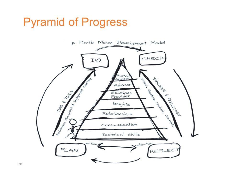 Pyramid of Progress 20