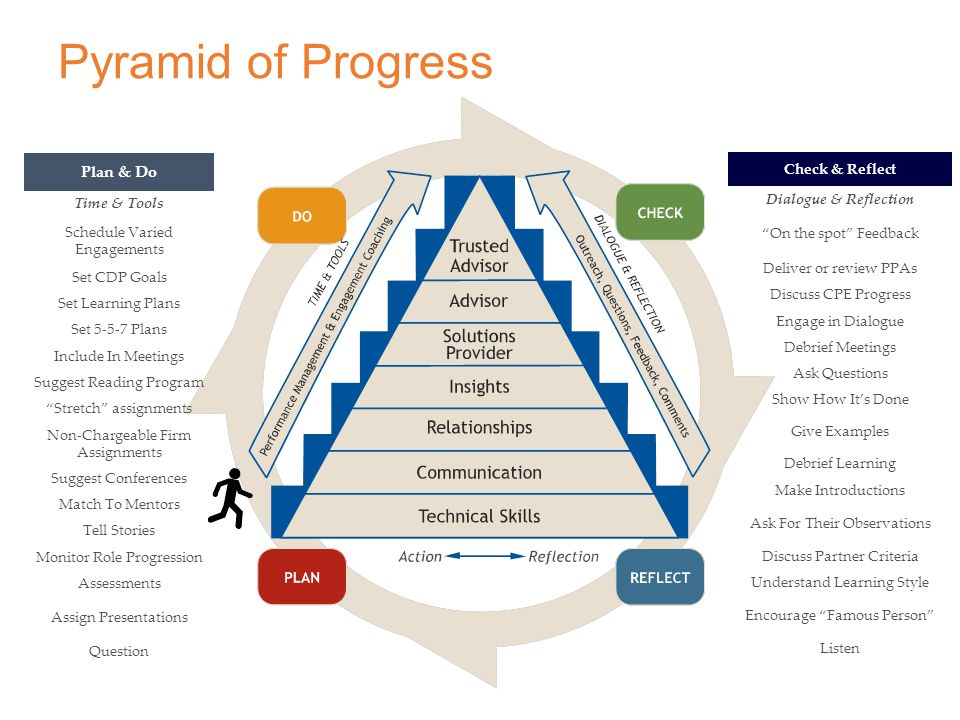 Pyramid of Progress Check & Reflect Dialogue & Reflection On the spot Feedback Deliver or review PPAs Discuss CPE Progress Engage in Dialogue Debrief Meetings Ask Questions Show How It's Done Give Examples Debrief Learning Make Introductions Ask For Their Observations Discuss Partner Criteria Understand Learning Style Encourage Famous Person Listen Plan & Do Time & Tools Schedule Varied Engagements Set CDP Goals Set Learning Plans Set 5-5-7 Plans Include In Meetings Suggest Reading Program Stretch assignments Non-Chargeable Firm Assignments Suggest Conferences Match To Mentors Tell Stories Monitor Role Progression Assessments Assign Presentations Question