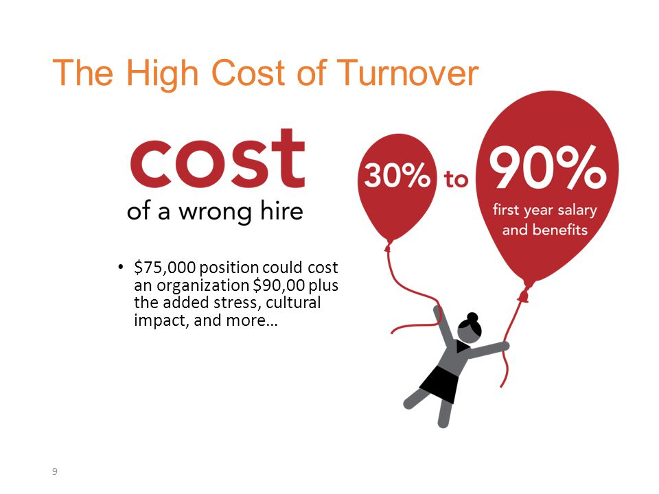 $75,000 position could cost an organization $90,00 plus the added stress, cultural impact, and more… The High Cost of Turnover 9