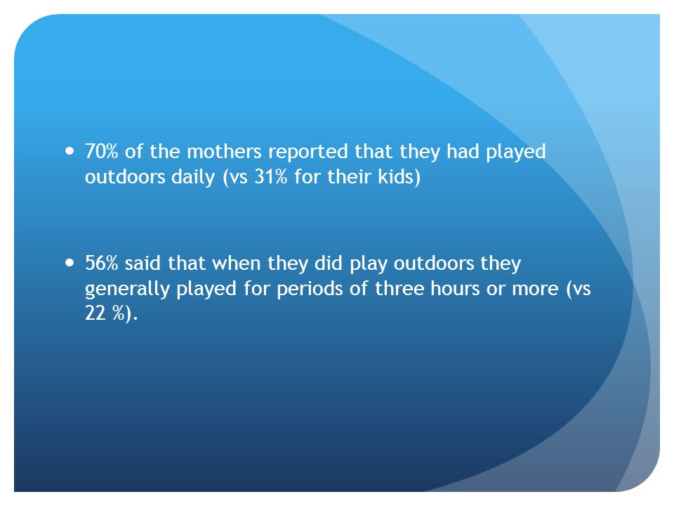 70% of the mothers reported that they had played outdoors daily (vs 31% for their kids) 56% said that when they did play outdoors they generally played for periods of three hours or more (vs 22 %).