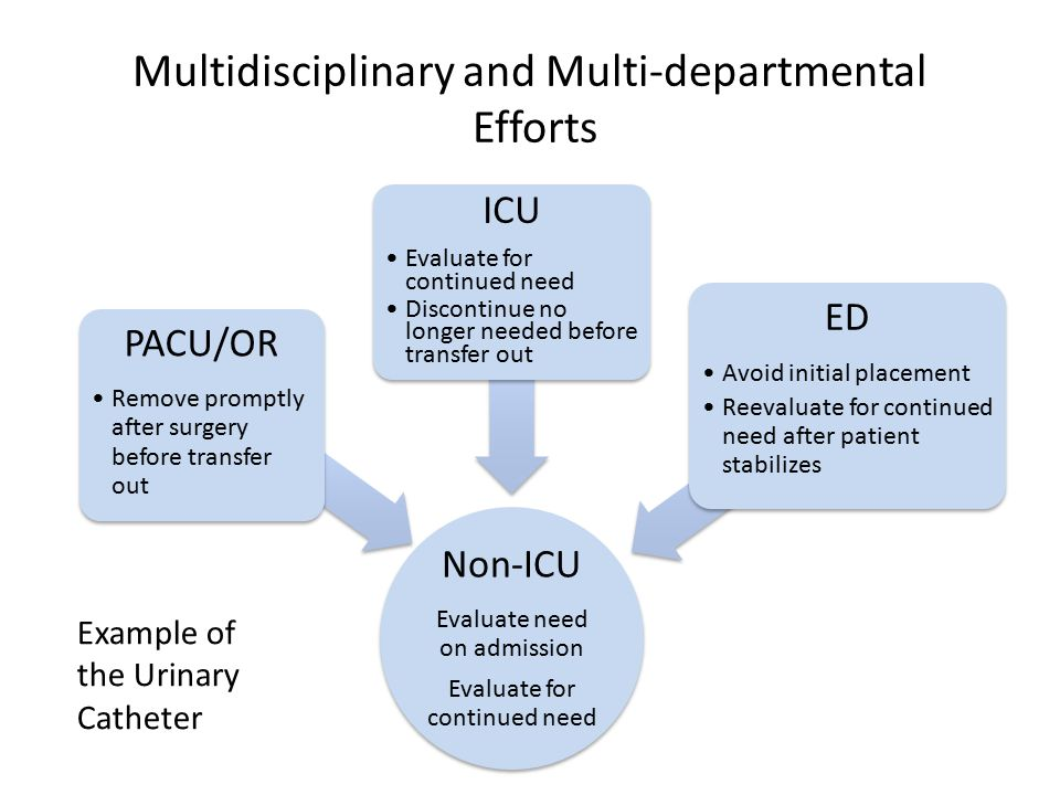 Multidisciplinary and Multi-departmental Efforts Non-ICU Evaluate need on admission Evaluate for continued need PACU/OR Remove promptly after surgery before transfer out ICU Evaluate for continued need Discontinue no longer needed before transfer out ED Avoid initial placement Reevaluate for continued need after patient stabilizes Example of the Urinary Catheter
