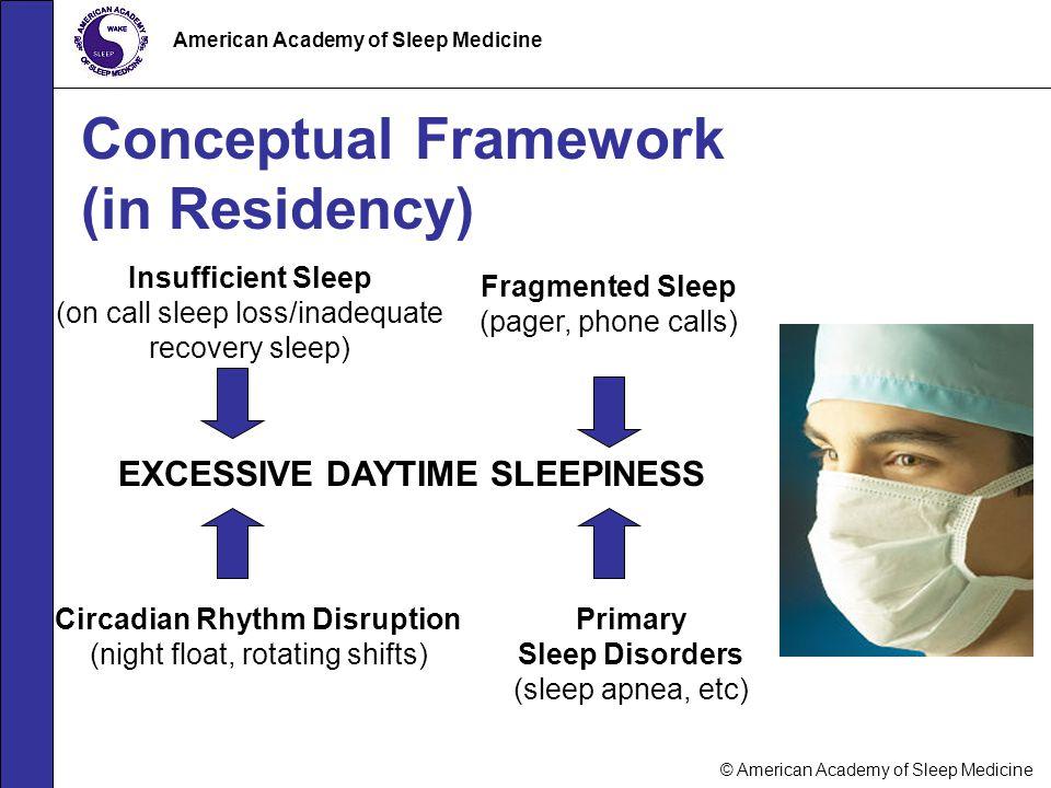 © American Academy of Sleep Medicine American Academy of Sleep Medicine Conceptual Framework (in Residency) Primary Sleep Disorders (sleep apnea, etc)