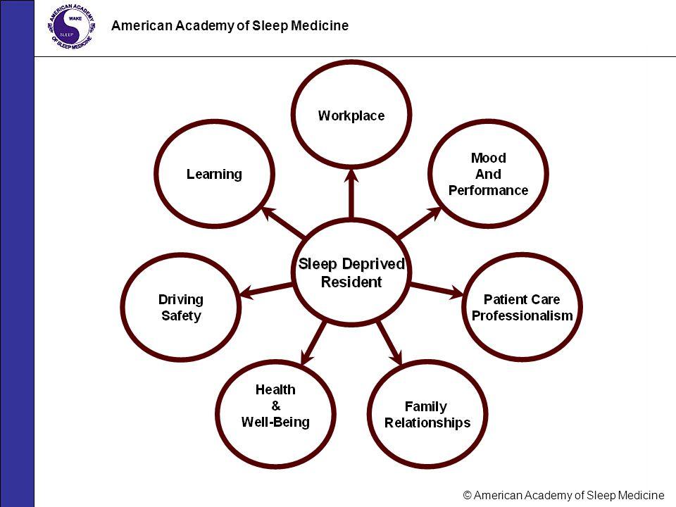 American Academy of Sleep Medicine © American Academy of Sleep Medicine