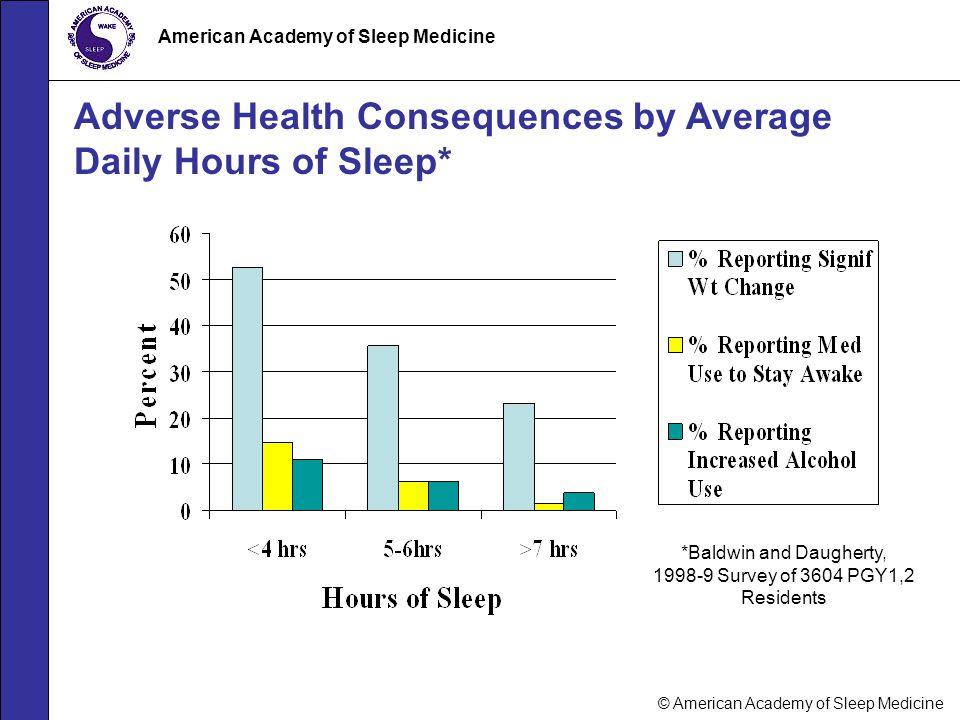 © American Academy of Sleep Medicine American Academy of Sleep Medicine Adverse Health Consequences by Average Daily Hours of Sleep* *Baldwin and Daug