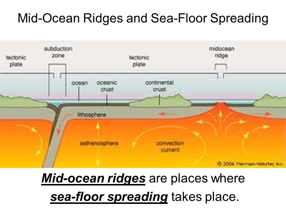 Mid-Ocean Ridges and Sea-Floor Spreading Mid-ocean ridges are places where sea-floor spreading takes place.