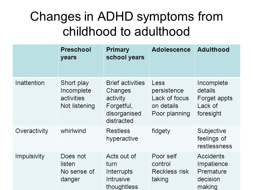 Changes in ADHD symptoms from childhood to adulthood Preschool years Primary school years AdolescenceAdulthood InattentionShort play Incomplete activi