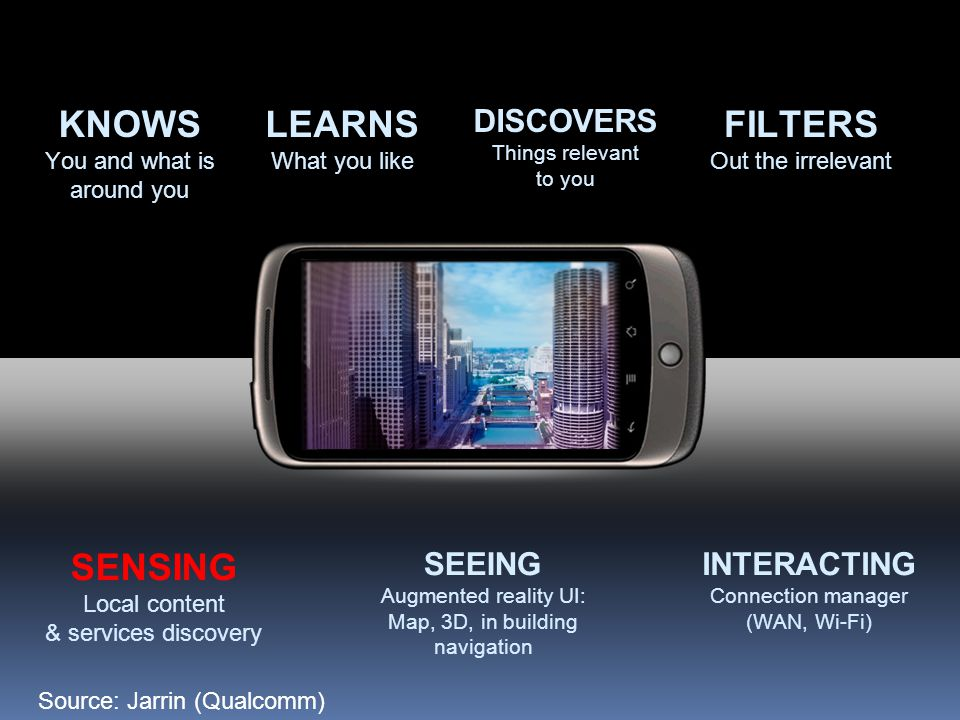 SENSING Local content & services discovery SEEING Augmented reality UI: Map, 3D, in building navigation INTERACTING Connection manager (WAN, Wi-Fi) KNOWS You and what is around you LEARNS What you like DISCOVERS Things relevant to you FILTERS Out the irrelevant Source: Jarrin (Qualcomm)