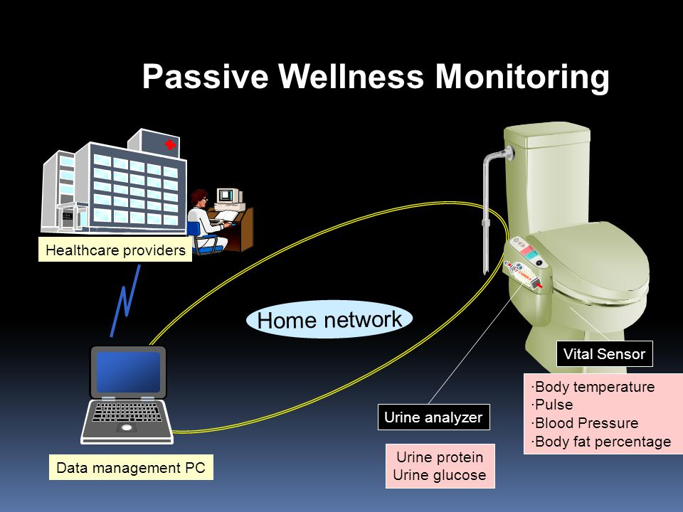 尿糖 尿蛋白 ·Body temperature ·Pulse ·Blood Pressure ·Body fat percentage Vital Sensor Data management PC Urine protein Urine glucose Urine analyzer Home network Healthcare providers Passive Wellness Monitoring