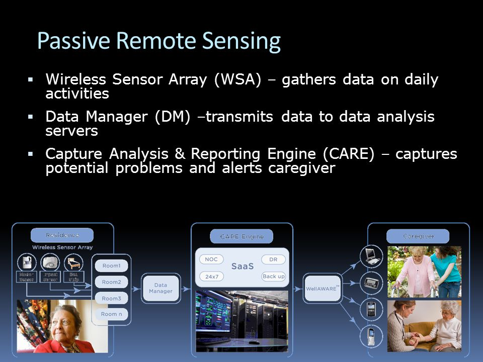 Passive Remote Sensing  Wireless Sensor Array (WSA) – gathers data on daily activities  Data Manager (DM) –transmits data to data analysis servers  Capture Analysis & Reporting Engine (CARE) – captures potential problems and alerts caregiver