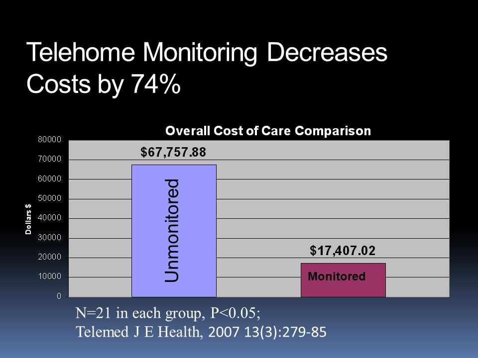 Telehome Monitoring Decreases Costs by 74% N=21 in each group, P<0.05; Telemed J E Health, 2007 13(3):279-85 Unmonitored Monitored