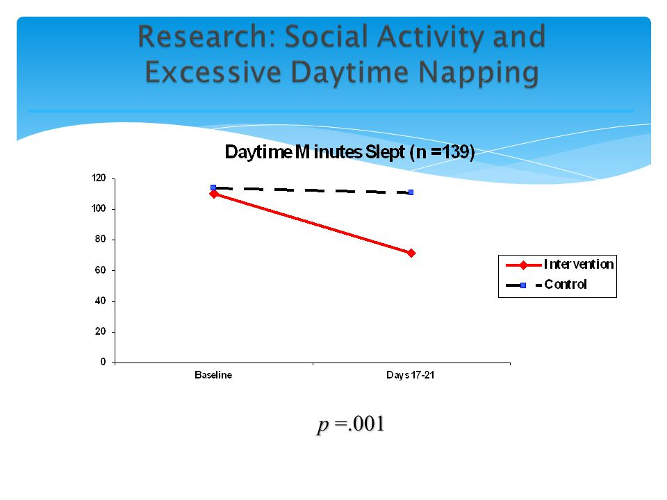 p =.04 Day/Night Sleep Ratio (n = 139)