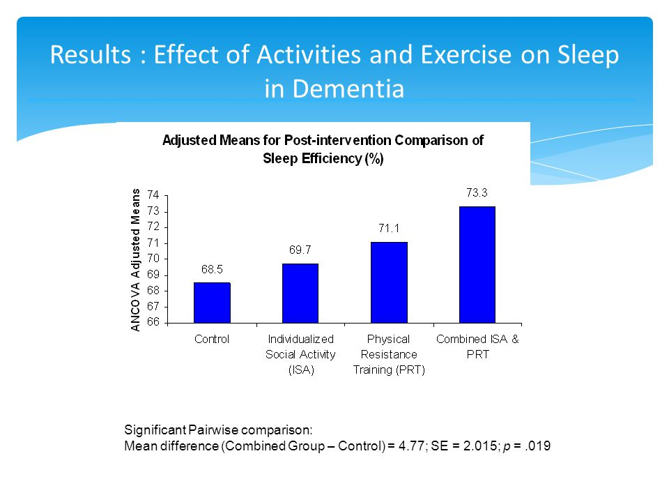 Results : Effect of Activities and Exercise on Sleep in Dementia Significant Pairwise comparison: Mean difference (Combined Group – Control) = 4.77; SE = 2.015; p =.019