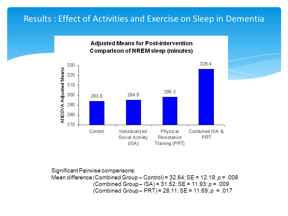Results : Effect of Activities and Exercise on Sleep in Dementia Significant Pairwise comparisons: Mean difference (Combined Group – Control) = 32.64; SE = 12.19; p =.008 (Combined Group – ISA) = 31.52; SE = 11.93; p =.009 (Combined Group – PRT) = 28.11; SE = 11.69; p =.017