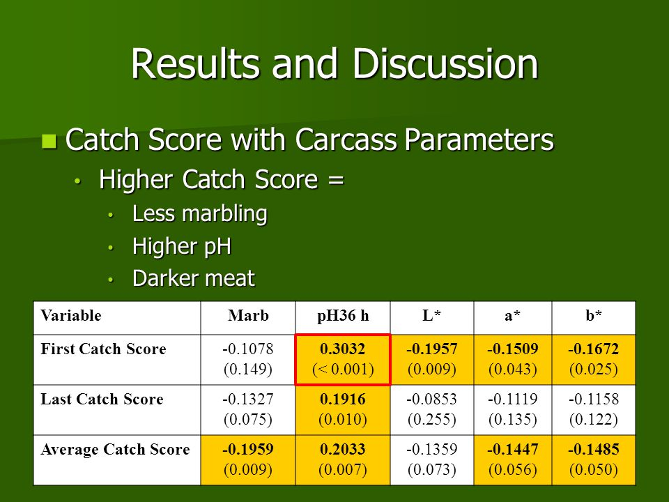 Results and Discussion VariableMarbpH36 hL*a*b* First Catch Score-0.1078 (0.149) 0.3032 (< 0.001) -0.1957 (0.009) -0.1509 (0.043) -0.1672 (0.025) Last