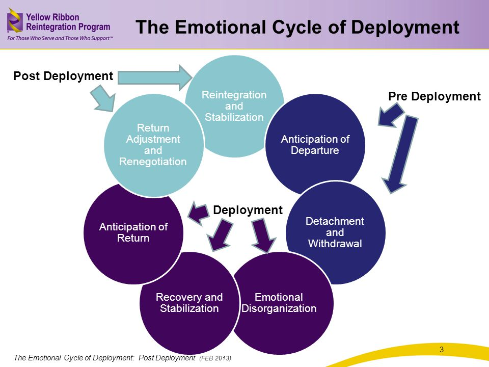 The Emotional Cycle of Deployment: Post Deployment (FEB 2013) 4 Anticipation of Departure Detachment and Withdrawal Reintegration and Stabilization Anticipation of Departure Detachment and Withdrawal Emotional Disorganization Recovery and Stabilization Anticipation of Return Return Adjustment and Renegotiation Pre Deployment Denial Anticipation of the loss Feeling conflict Frequent disagreements Anger and resentment Depression Emotional distance Sadness and despair Hopelessness Increasing conflict Lack of energy Indecisive What ifs