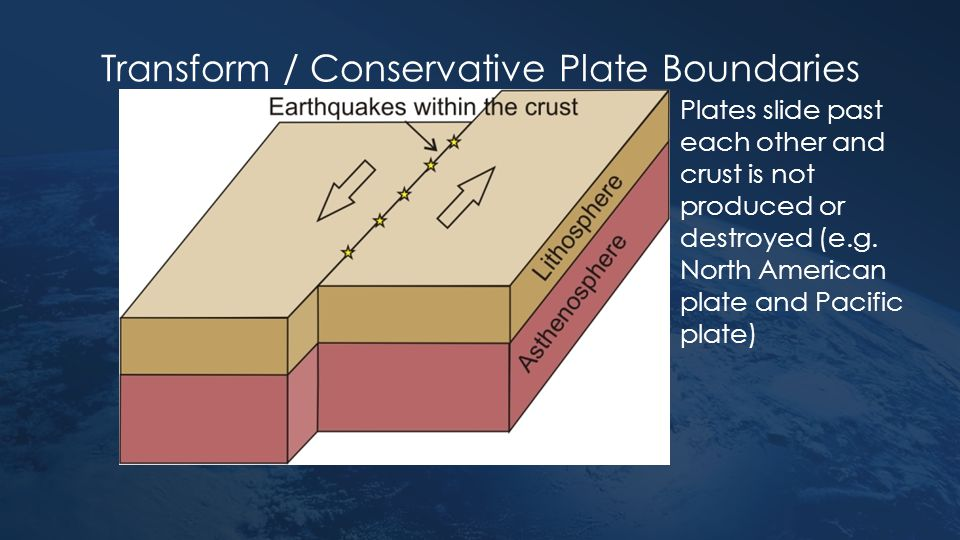 Transform / Conservative Plate Boundaries Plates slide past each other and crust is not produced or destroyed (e.g. North American plate and Pacific p