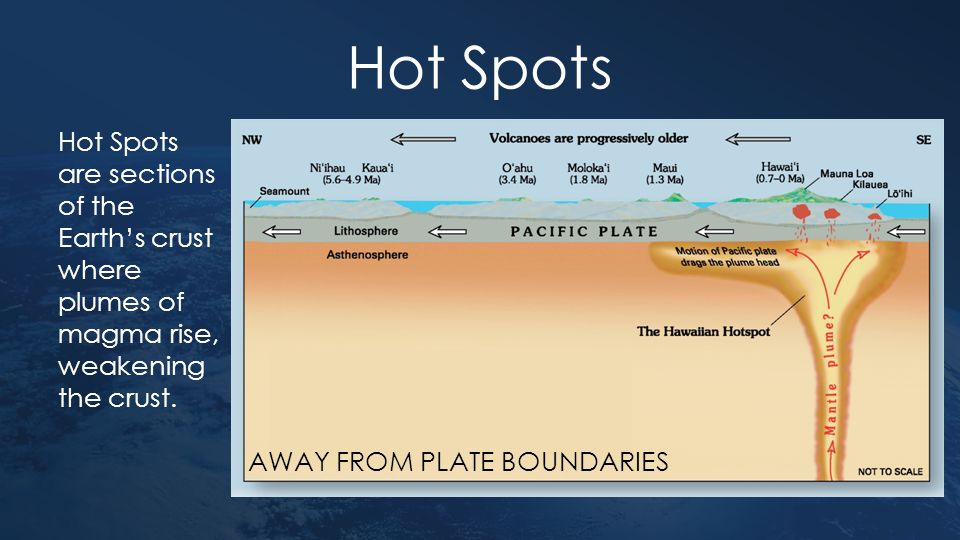 Hot Spots Hot Spots are sections of the Earth's crust where plumes of magma rise, weakening the crust. AWAY FROM PLATE BOUNDARIES