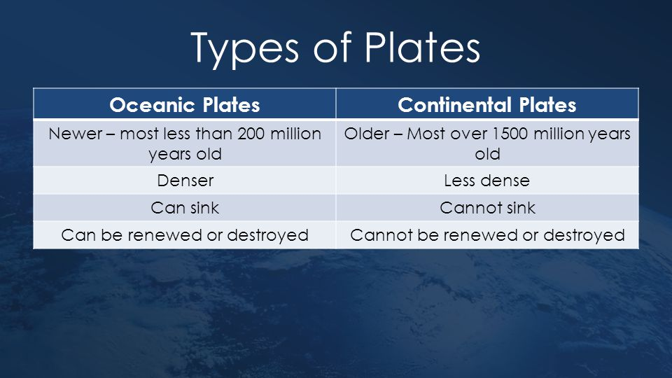 Types of Plates Oceanic PlatesContinental Plates Newer – most less than 200 million years old Older – Most over 1500 million years old DenserLess dens