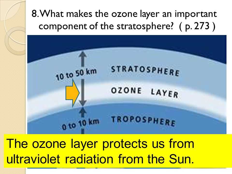 8. What makes the ozone layer an important component of the stratosphere? ( p. 273 ) The ozone layer protects us from ultraviolet radiation from the S