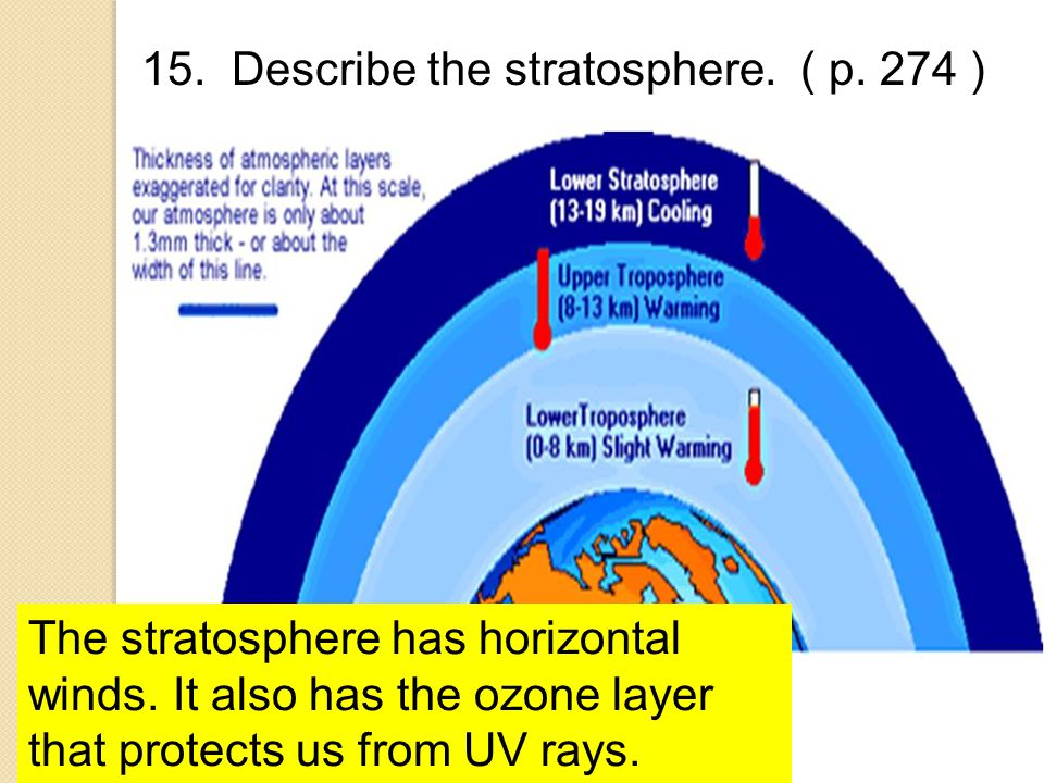 15. Describe the stratosphere. ( p. 274 ) The stratosphere has horizontal winds. It also has the ozone layer that protects us from UV rays.