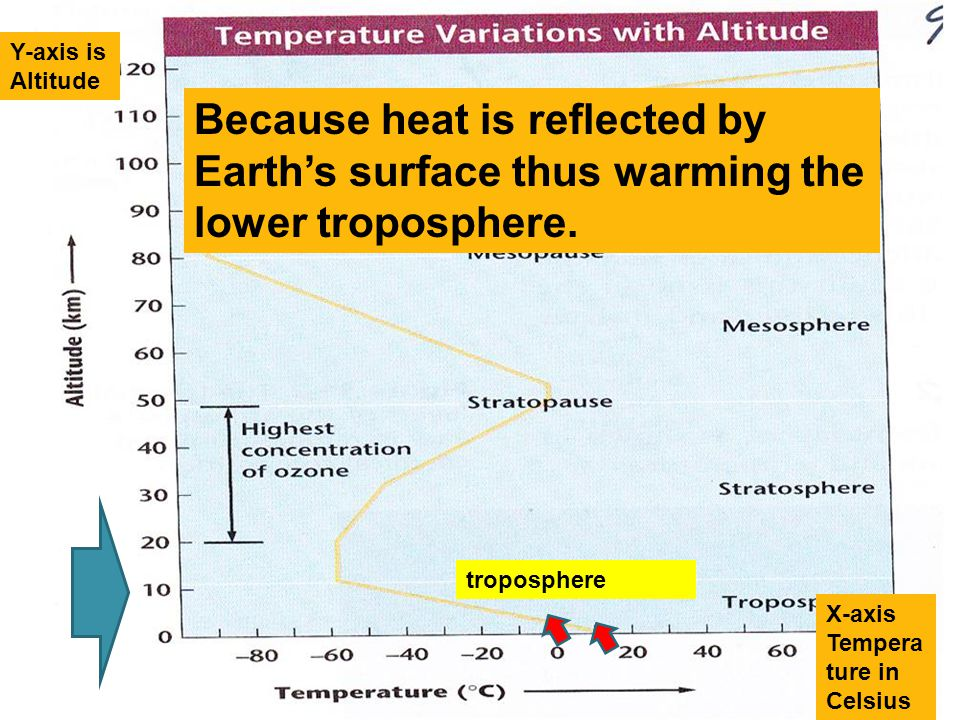 Y-axis is Altitude X-axis Tempera ture in Celsius Because heat is reflected by Earth's surface thus warming the lower troposphere. troposphere