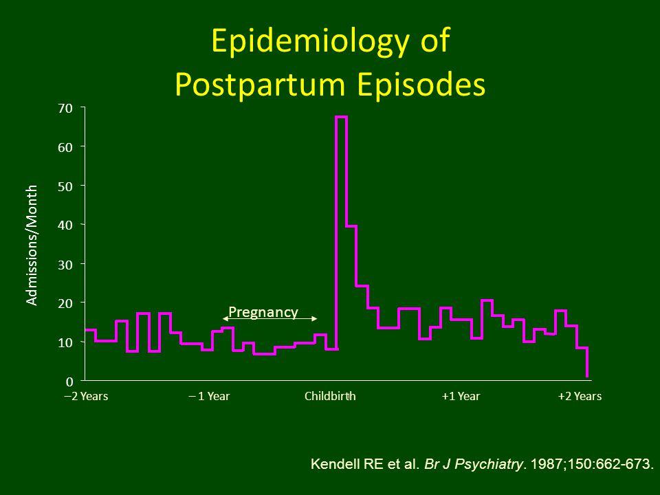 Epidemiology of Postpartum Episodes Kendell RE et al. Br J Psychiatry. 1987;150:662-673. 0 10 20 30 40 50 60 70 Admissions/Month Pregnancy –2 Years– 1