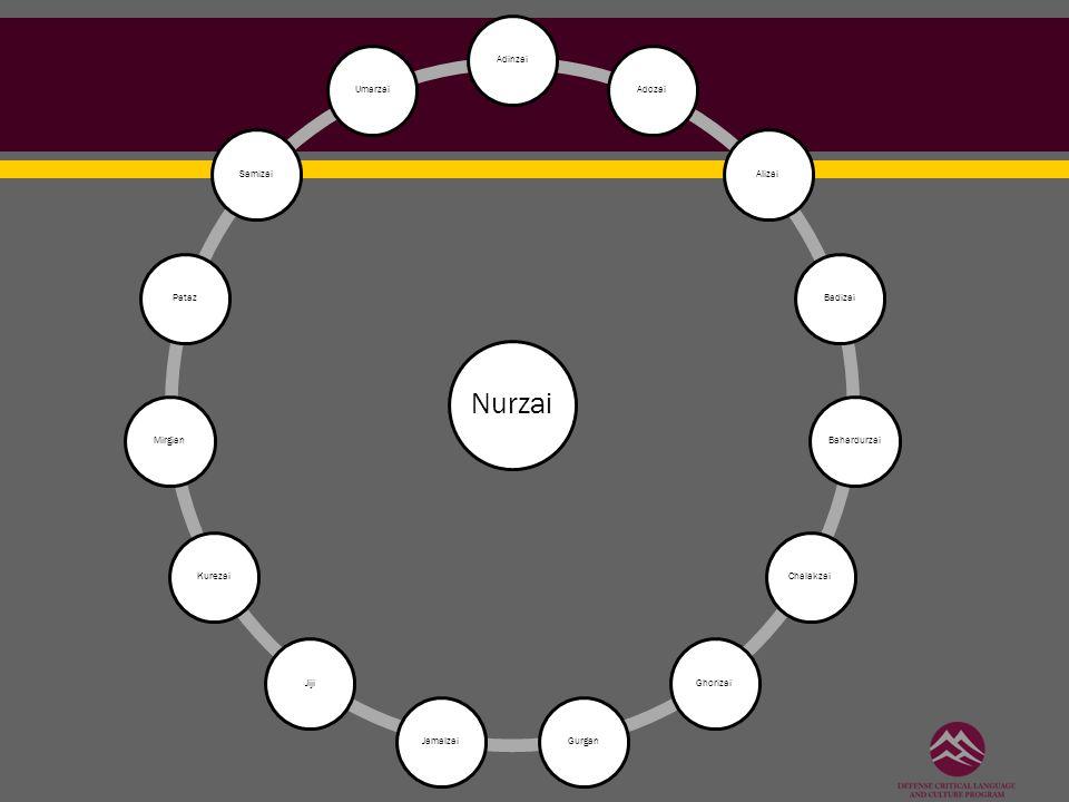 Nurzai AdinzaiAdozaiAlizaiBadizaiBahardurzaiChalakzaiGhorizaiGurganJamalzaiJijiKurezaiMirgianPatazSamizaiUmarzai