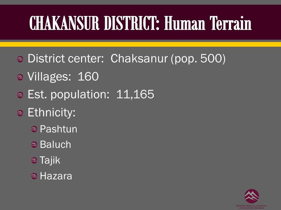 District center: Chaksanur (pop. 500) Villages: 160 Est. population: 11,165 Ethnicity: Pashtun Baluch Tajik Hazara