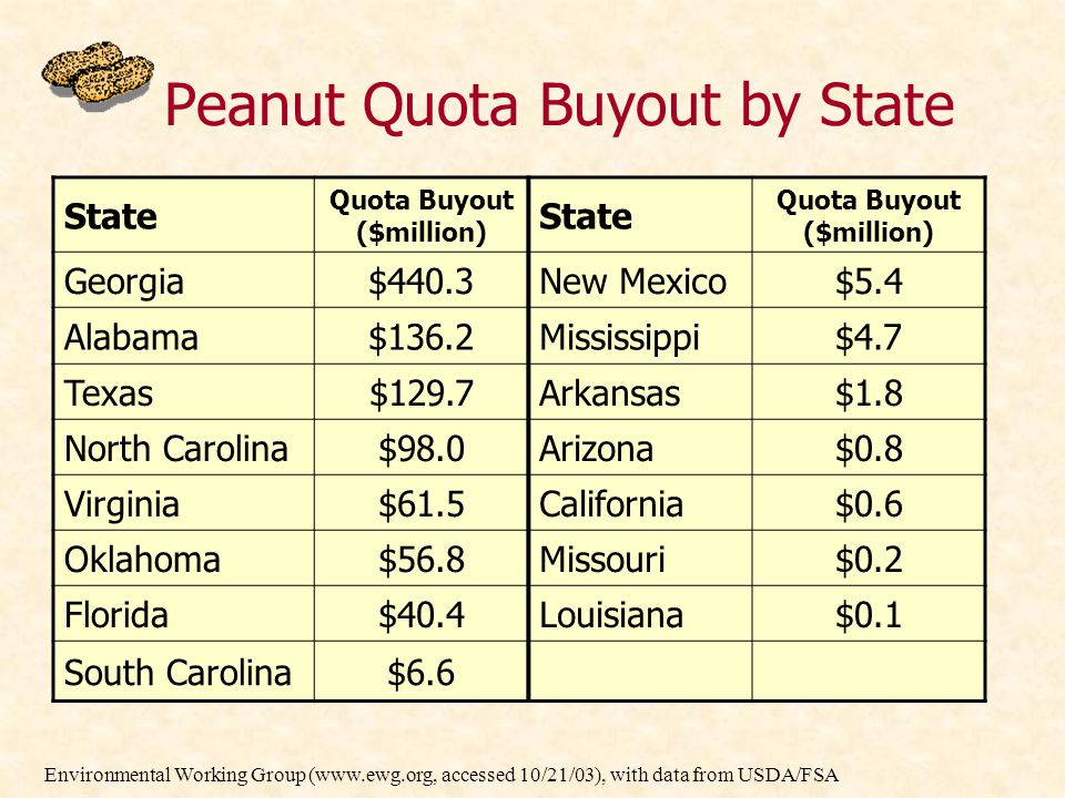 Peanut Quota Buyout by State State Quota Buyout ($million) State Quota Buyout ($million) Georgia$440.3New Mexico$5.4 Alabama$136.2Mississippi$4.7 Texa