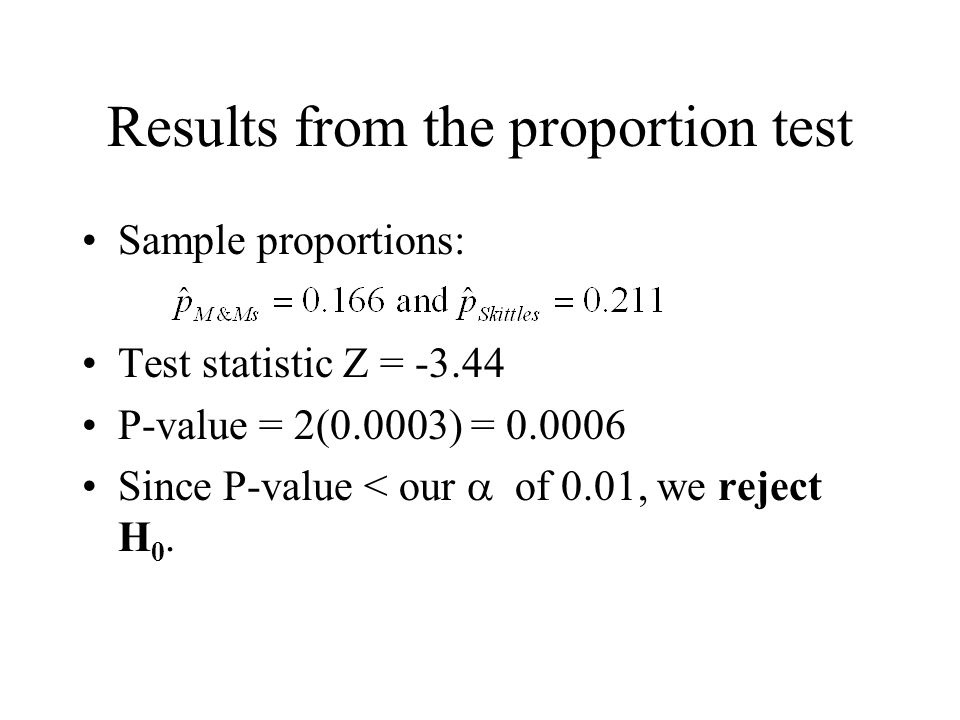 Results from the proportion test Sample proportions: Test statistic Z = -3.44 P-value = 2(0.0003) = 0.0006 Since P-value < our  of 0.01, we reject H 0.