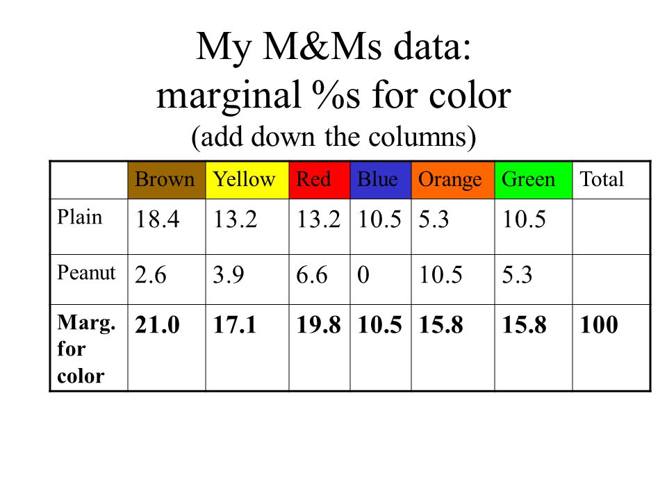 My M&Ms data: marginal %s for color (add down the columns) BrownYellowRedBlueOrangeGreenTotal Plain 18.413.2 10.55.310.5 Peanut 2.63.96.6010.55.3 Marg.