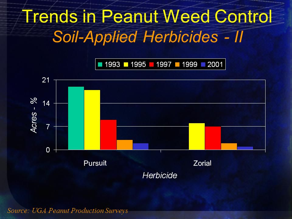 Trends in Peanut Weed Control Soil-Applied Herbicides - II Source: UGA Peanut Production Surveys