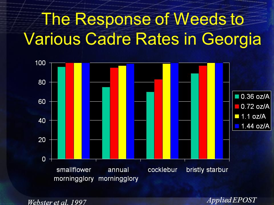 The Response of Weeds to Various Cadre Rates in Georgia Webster et al. 1997 Applied EPOST