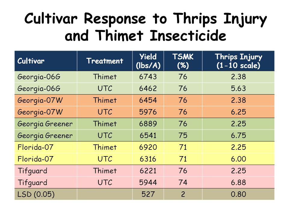 Cultivar Response to Thrips Injury and Thimet Insecticide CultivarTreatment Yield (lbs/A) TSMK (%) Thrips Injury (1-10 scale) Georgia-06GThimet6743762