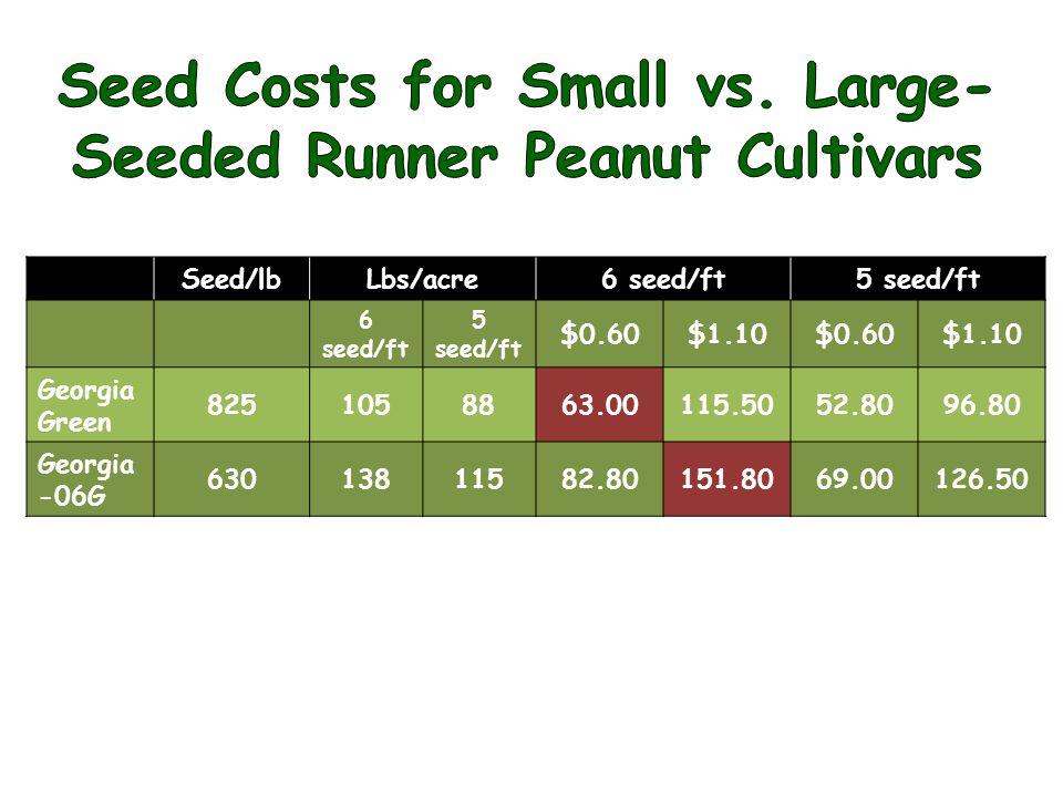 Seed/lbLbs/acre6 seed/ft5 seed/ft 6 seed/ft 5 seed/ft $0.60$1.10$0.60$1.10 Georgia Green 8251058863.00115.5052.8096.80 Georgia -06G 63013811582.80151.8069.00126.50