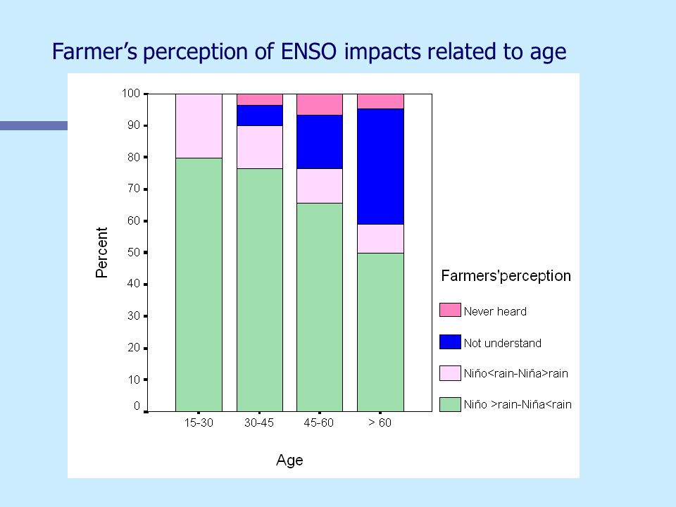Farmer's perception of ENSO impacts related to age