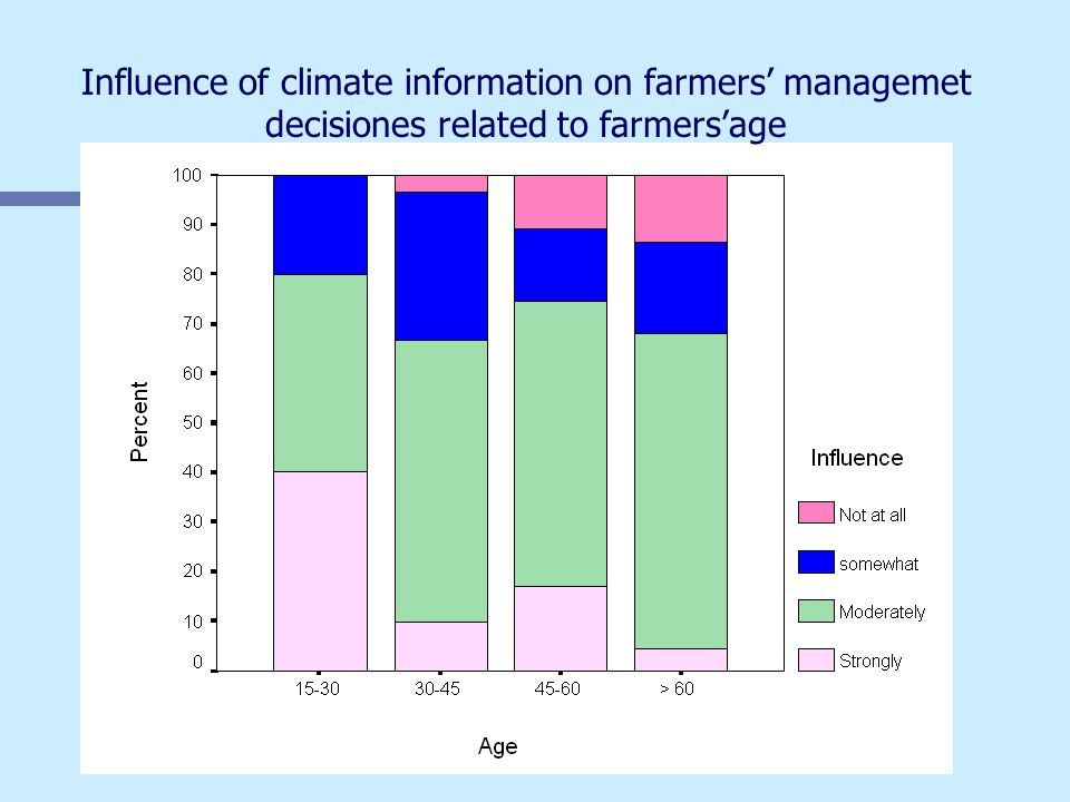 Influence of climate information on farmers' managemet decisiones related to farmers'age