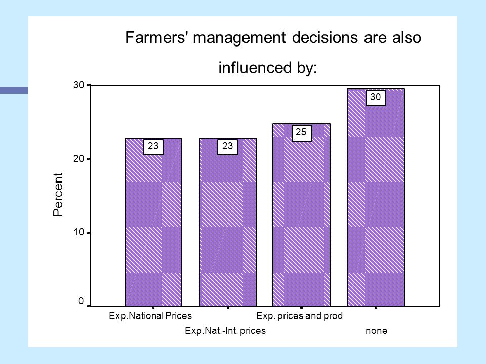Farmers management decisions are also influenced by: none Exp.