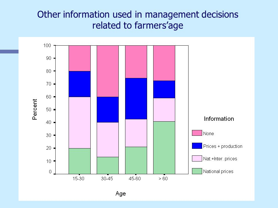 Other information used in management decisions related to farmers'age