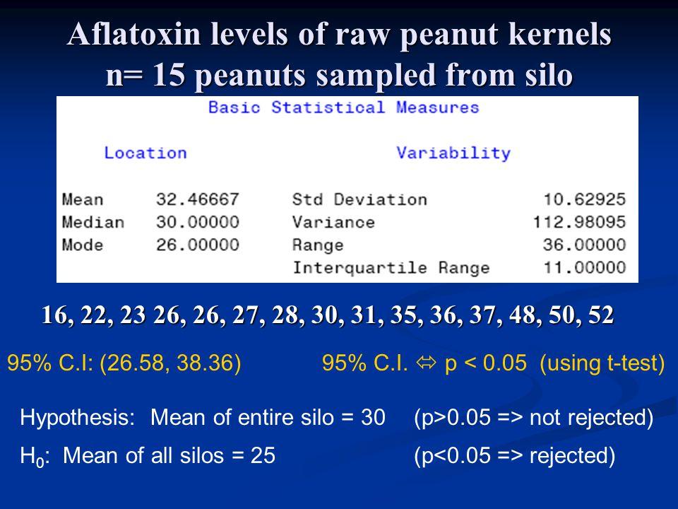 Aflatoxin levels of raw peanut kernels n= 15 peanuts sampled from silo 16, 22, 23 26, 26, 27, 28, 30, 31, 35, 36, 37, 48, 50, 52 95% C.I: (26.58, 38.36) 95% C.I.