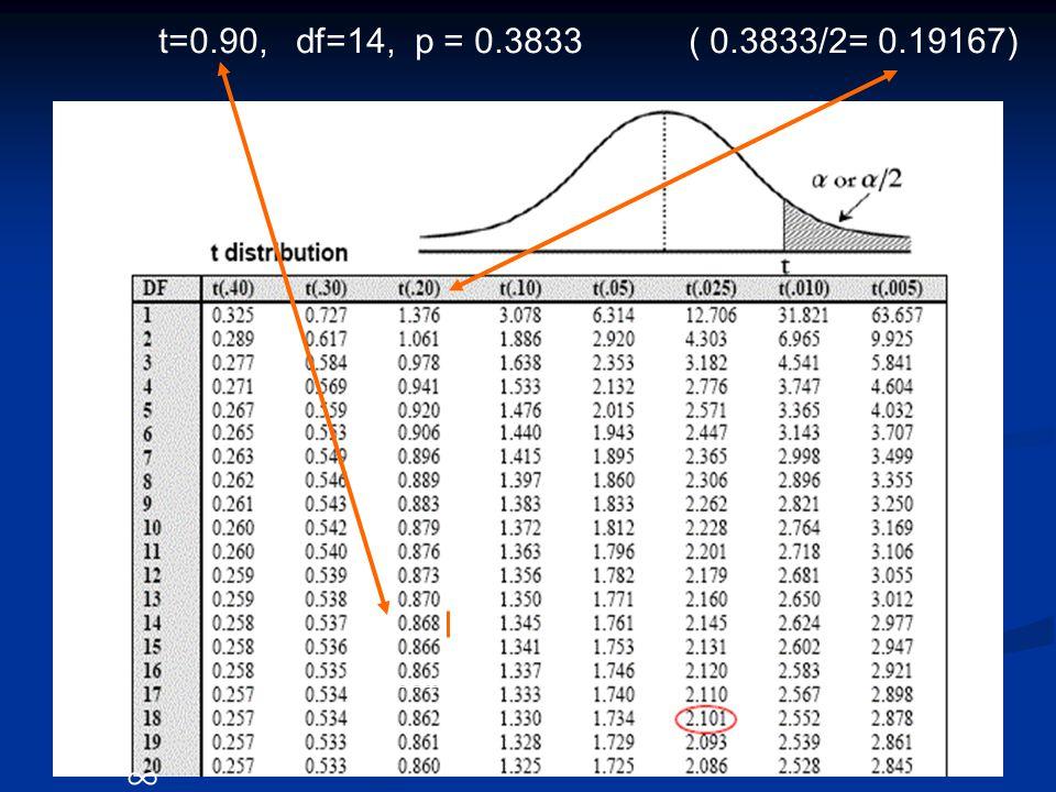 ∞ t=0.90, df=14, p = 0.3833 ( 0.3833/2= 0.19167)