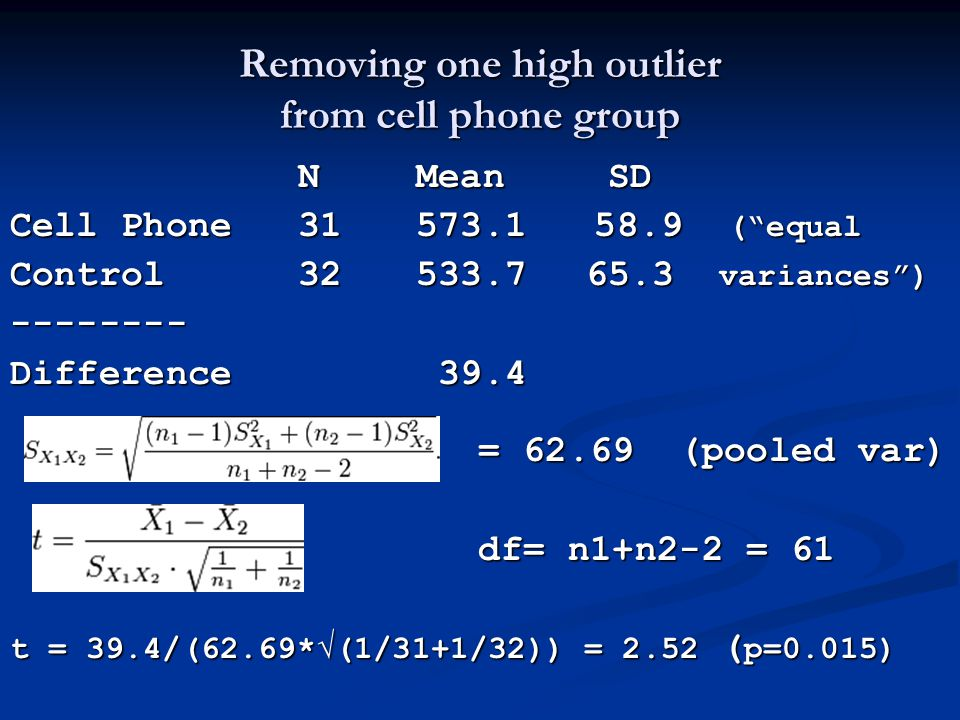 "Removing one high outlier from cell phone group N Mean SD Cell Phone31 573.1 58.9 (""equal Control32 533.765.3 variances"") -------- Difference 39.4 = 6"