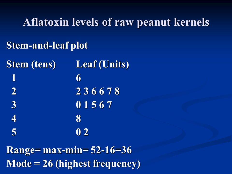 Aflatoxin levels of raw peanut kernels Stem-and-leaf plot Stem (tens)Leaf (Units) 16 16 22 3 6 6 7 8 22 3 6 6 7 8 30 1 5 6 7 30 1 5 6 7 48 48 50 2 50 2 Range= max-min= 52-16=36 Mode = 26 (highest frequency)
