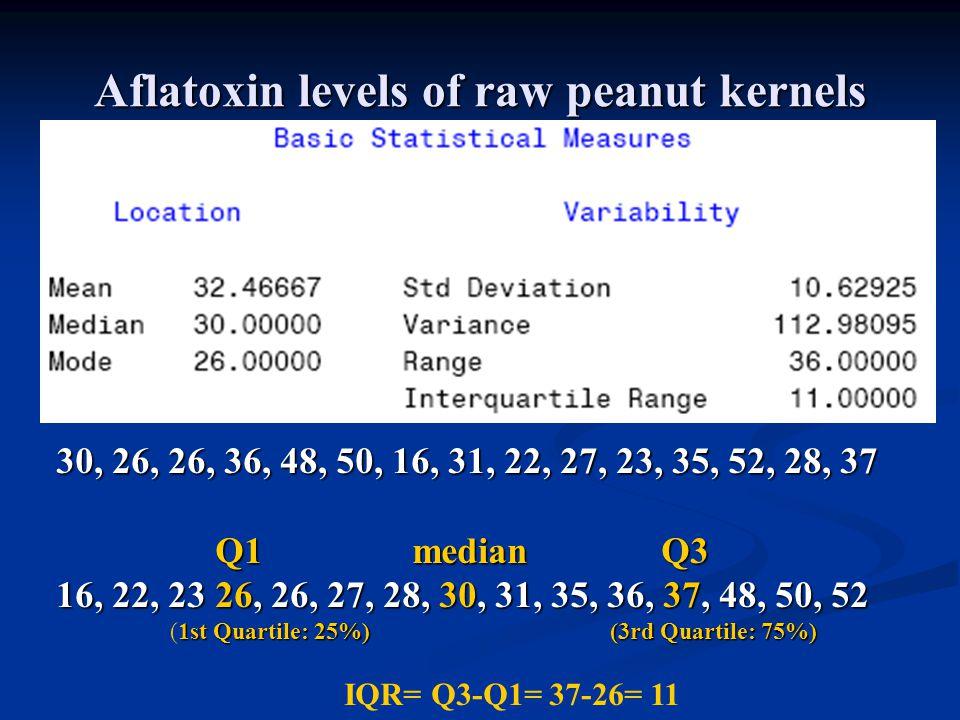 Aflatoxin levels of raw peanut kernels 30, 26, 26, 36, 48, 50, 16, 31, 22, 27, 23, 35, 52, 28, 37 Q1 median Q3 Q1 median Q3 16, 22, 23 26, 26, 27, 28, 30, 31, 35, 36, 37, 48, 50, 52 1st Quartile: 25%) (3rd Quartile: 75%) (1st Quartile: 25%) (3rd Quartile: 75%) IQR= Q3-Q1= 37-26= 11