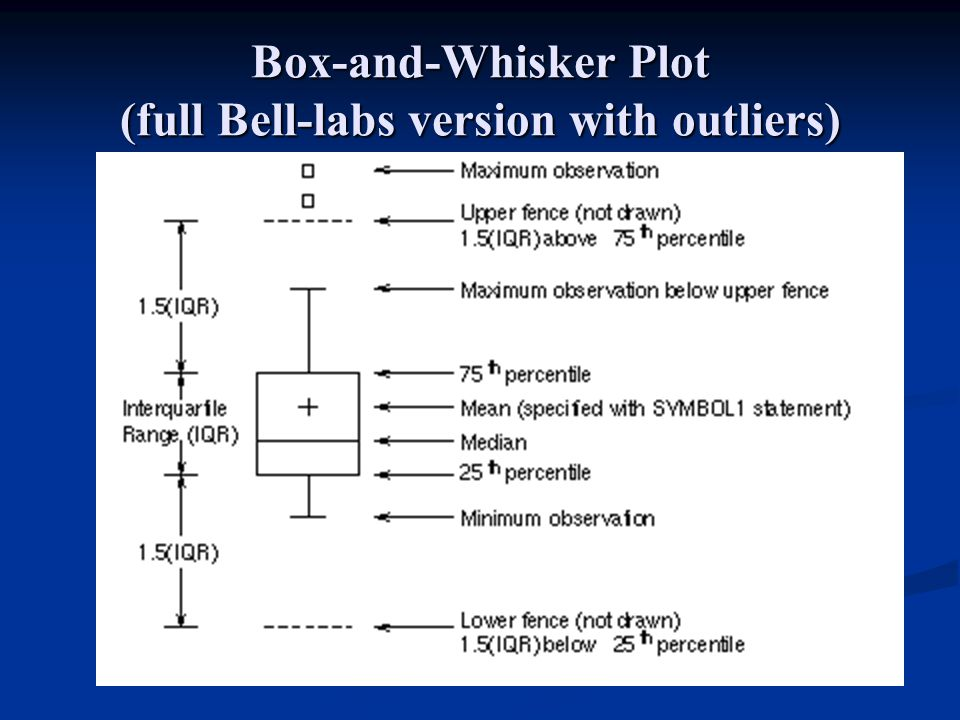 Box-and-Whisker Plot (full Bell-labs version with outliers)