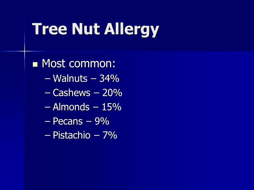Tree Nut Allergy Most common: Most common: –Walnuts – 34% –Cashews – 20% –Almonds – 15% –Pecans – 9% –Pistachio – 7%