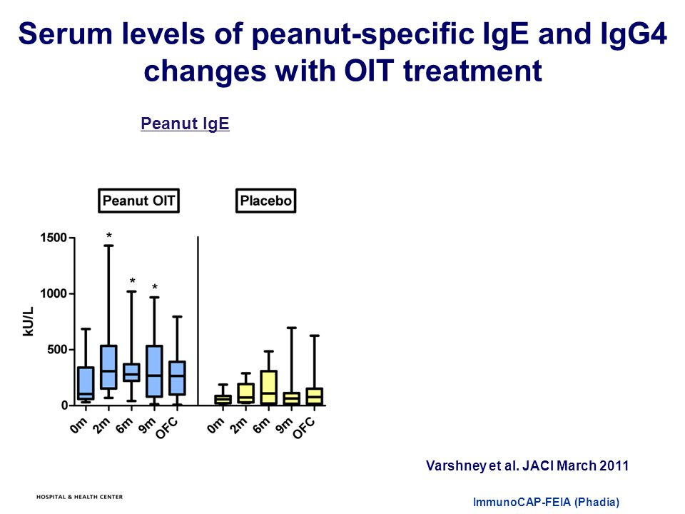 ImmunoCAP-FEIA (Phadia) Serum levels of peanut-specific IgE and IgG4 changes with OIT treatment Varshney et al.