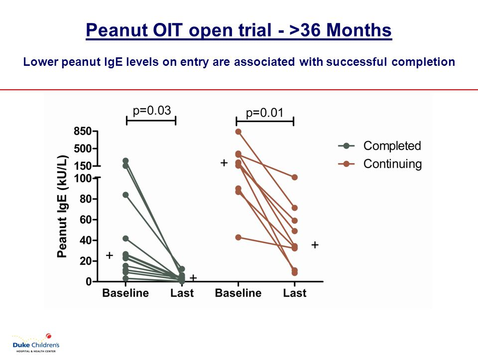 Peanut OIT open trial - >36 Months Lower peanut IgE levels on entry are associated with successful completion