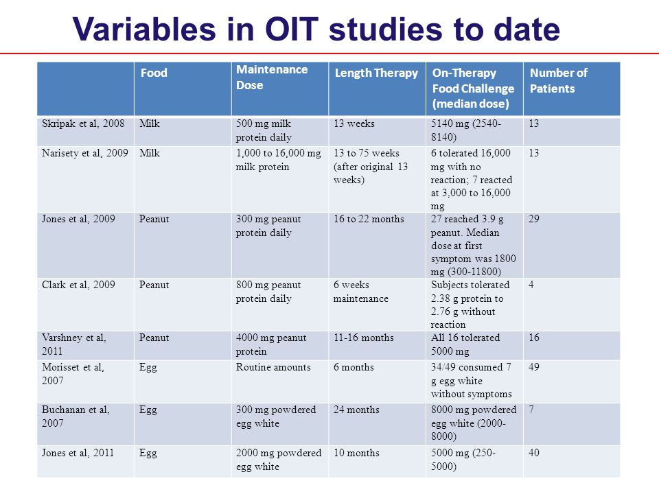 Variables in OIT studies to date Food Maintenance Dose Length TherapyOn-Therapy Food Challenge (median dose) Number of Patients Skripak et al, 2008Milk500 mg milk protein daily 13 weeks5140 mg (2540- 8140) 13 Narisety et al, 2009Milk1,000 to 16,000 mg milk protein 13 to 75 weeks (after original 13 weeks) 6 tolerated 16,000 mg with no reaction; 7 reacted at 3,000 to 16,000 mg 13 Jones et al, 2009Peanut300 mg peanut protein daily 16 to 22 months27 reached 3.9 g peanut.